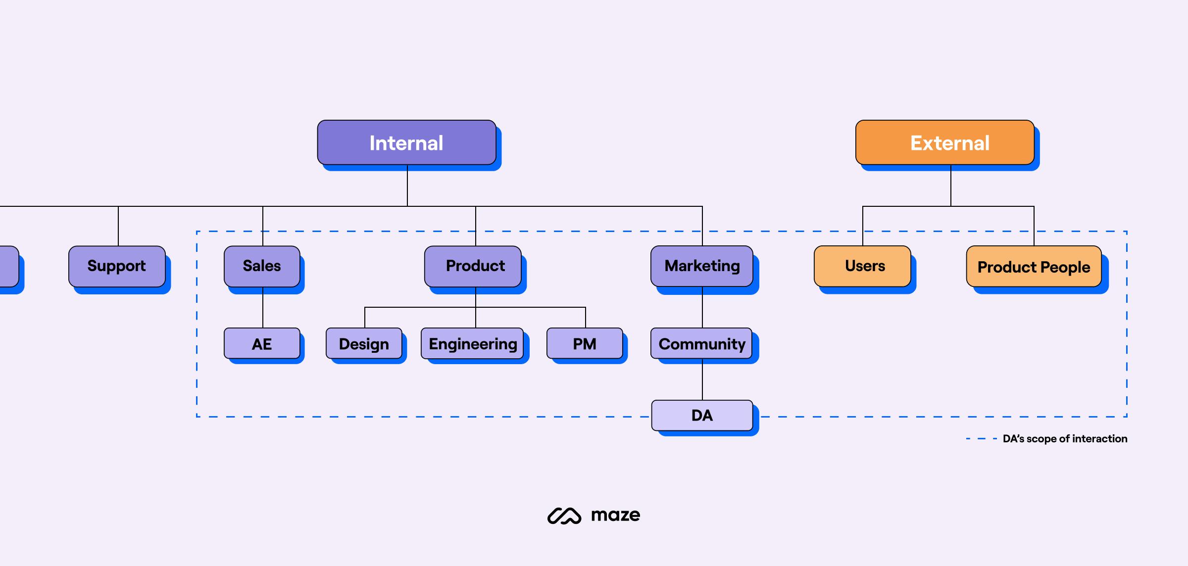 design-advocate-org-chart