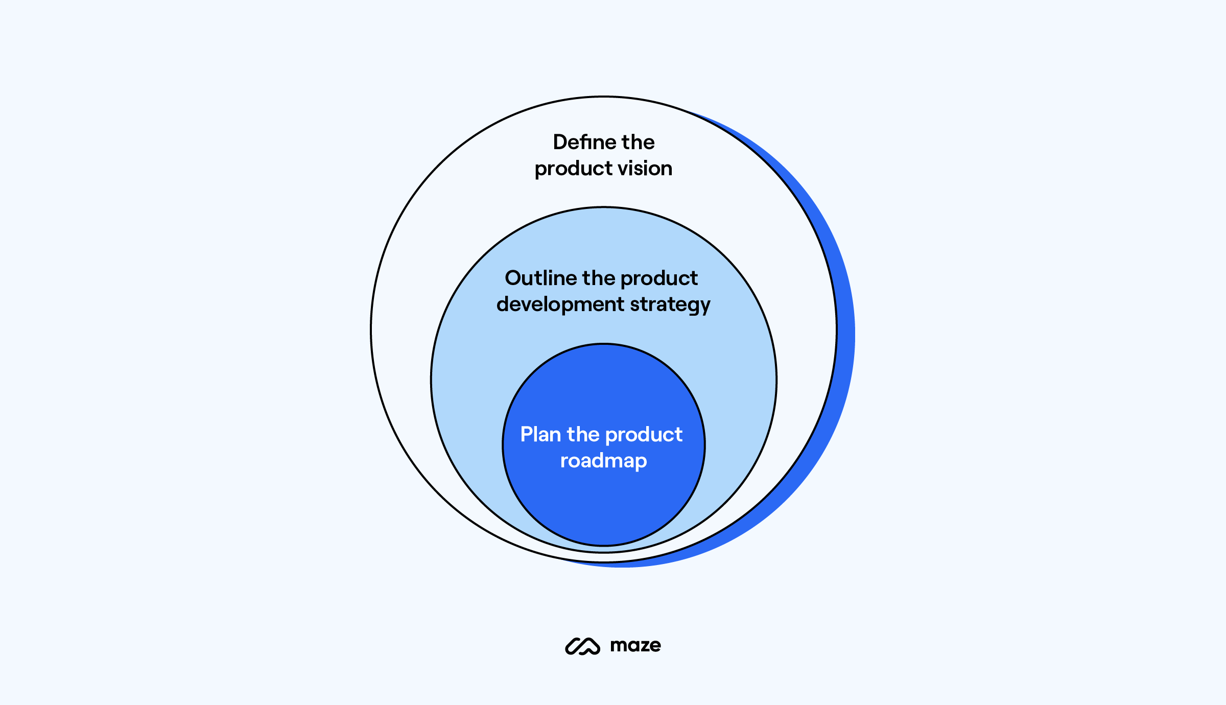 product-development-strategy-how-to