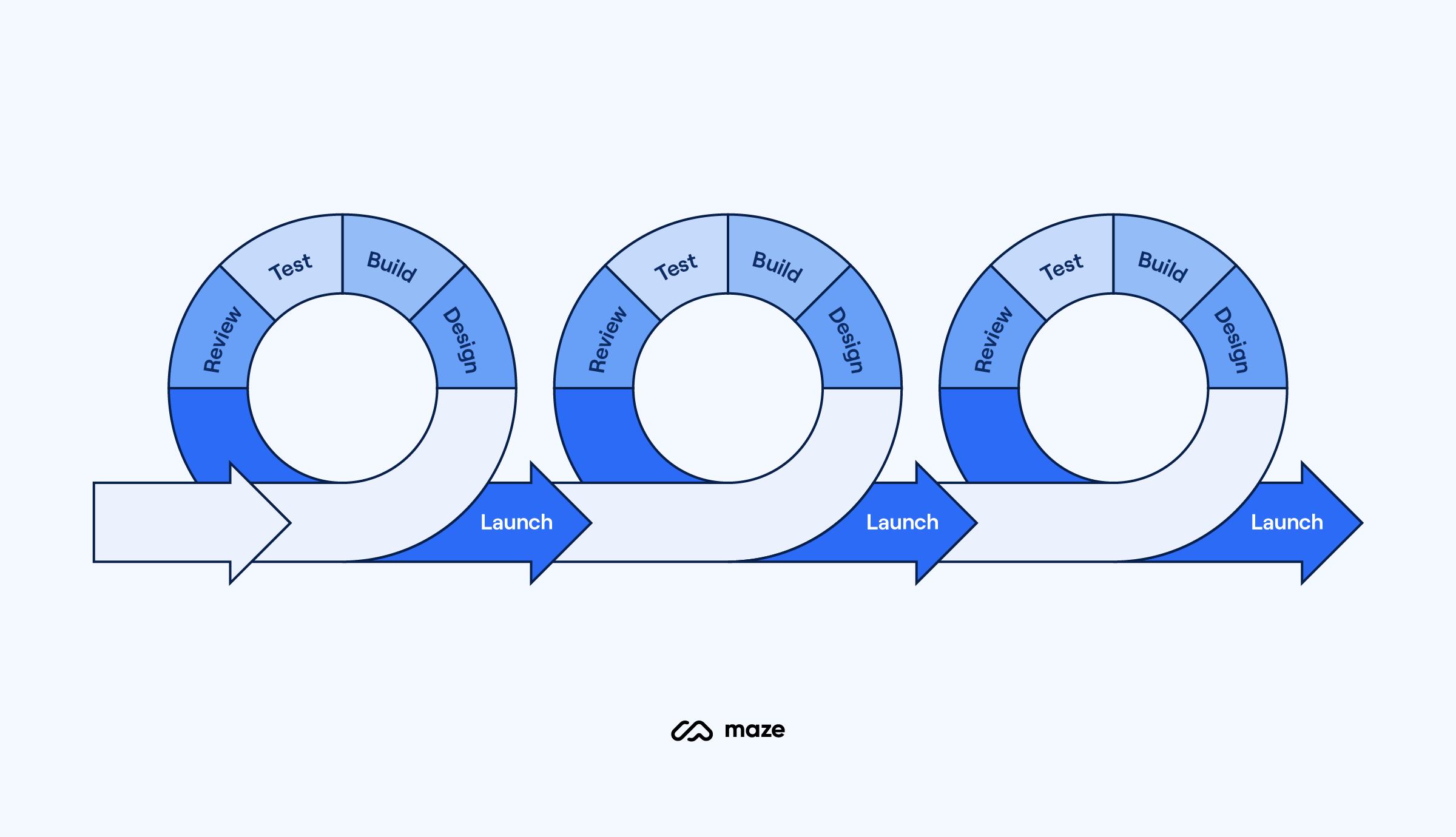 agile-product-development
