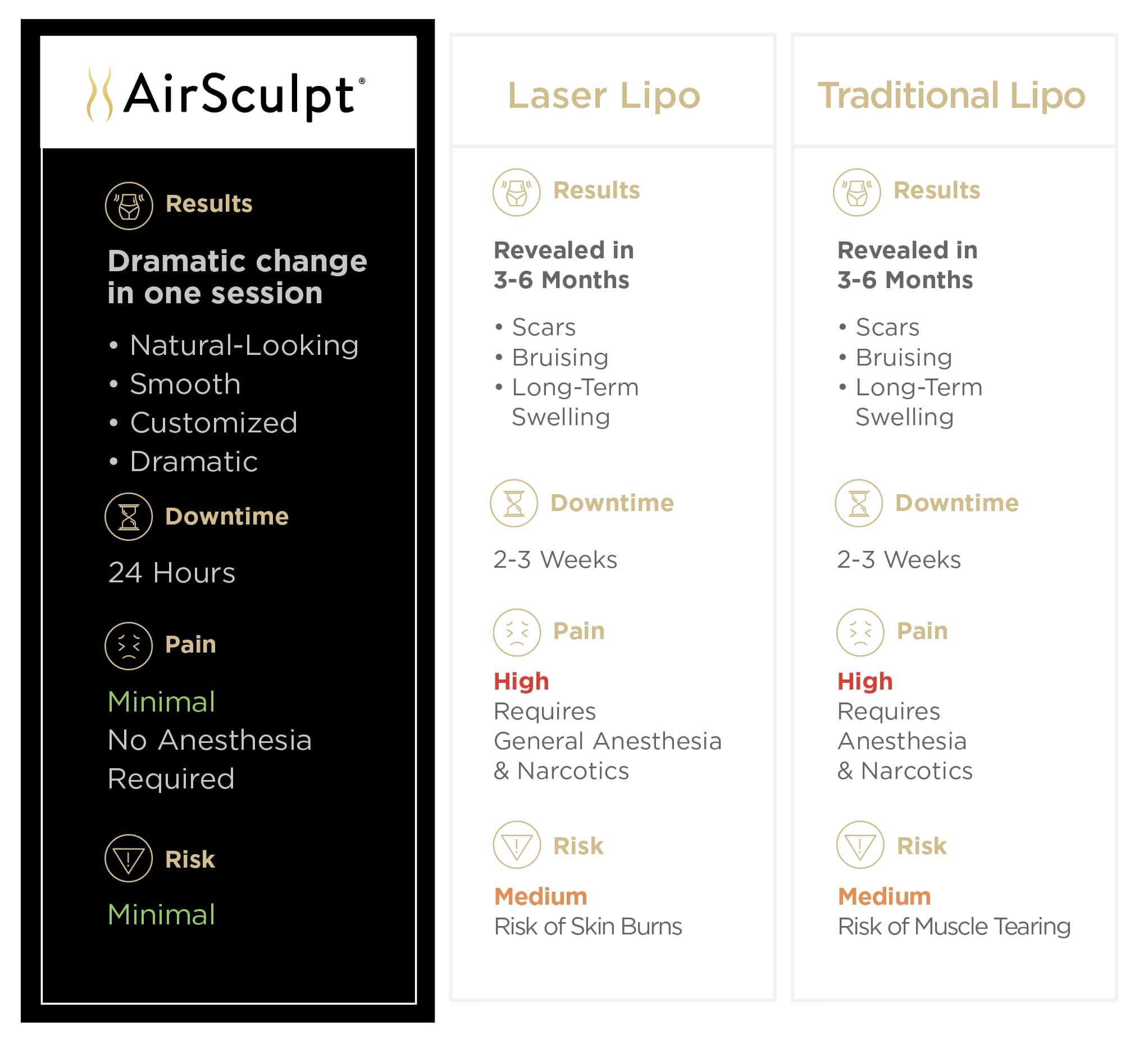 AirSculpt. vs. Traditional Liposuction