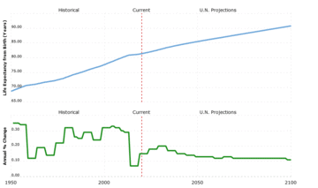 graph showing future UK life expectancy projection