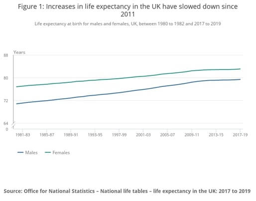 ONS graph highlighting UK life expectancy