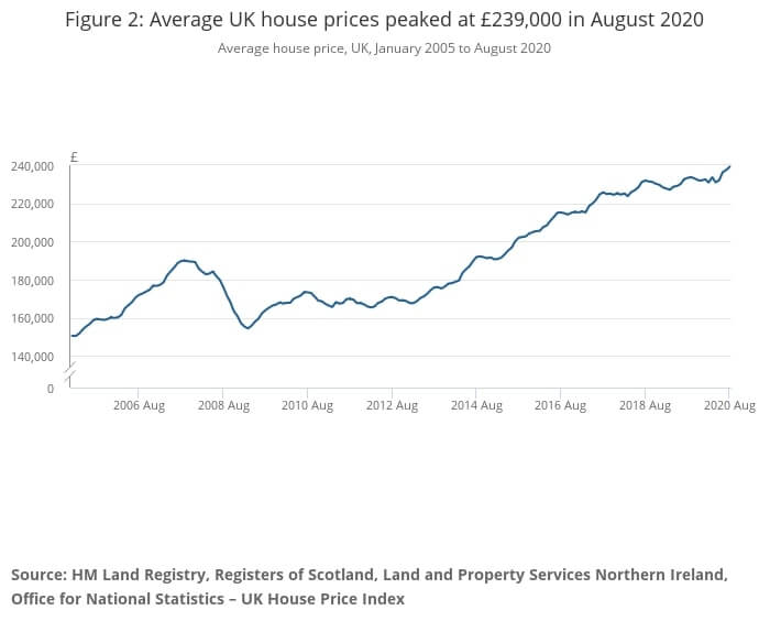 graph showing property price trends for England