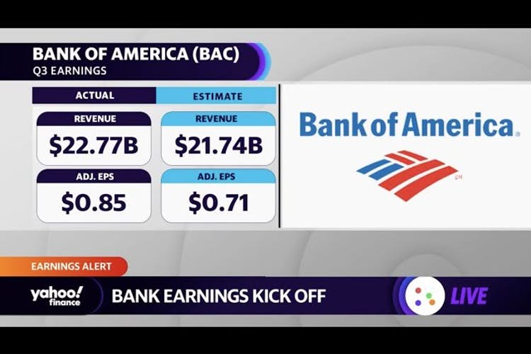 Bank of America, Wells Fargo, and Citigroup beat Q3 earnings estimates on top and bottom lines
