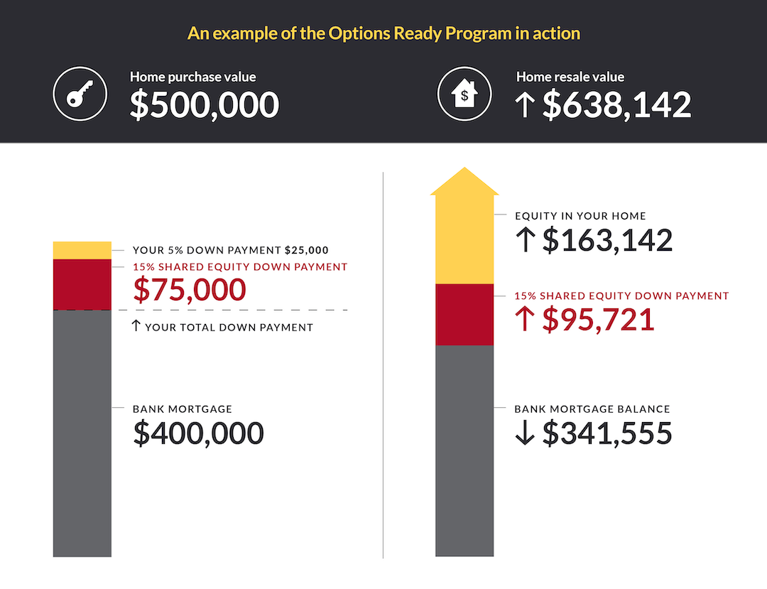 An example of the Options Ready Program in action