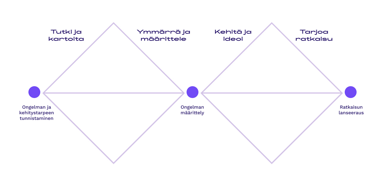 Tuplatimanttikuvio mukaillen: Design Council: Double Diamond, 2019.
