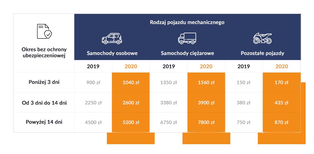 Kary za brak OC w 2020 roku dla poszczególnych pojazdów