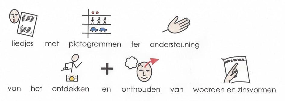 liedjes met pictogrammen ter ondersteuning van het ontdekken en onthouden van woorden en zinsvormen