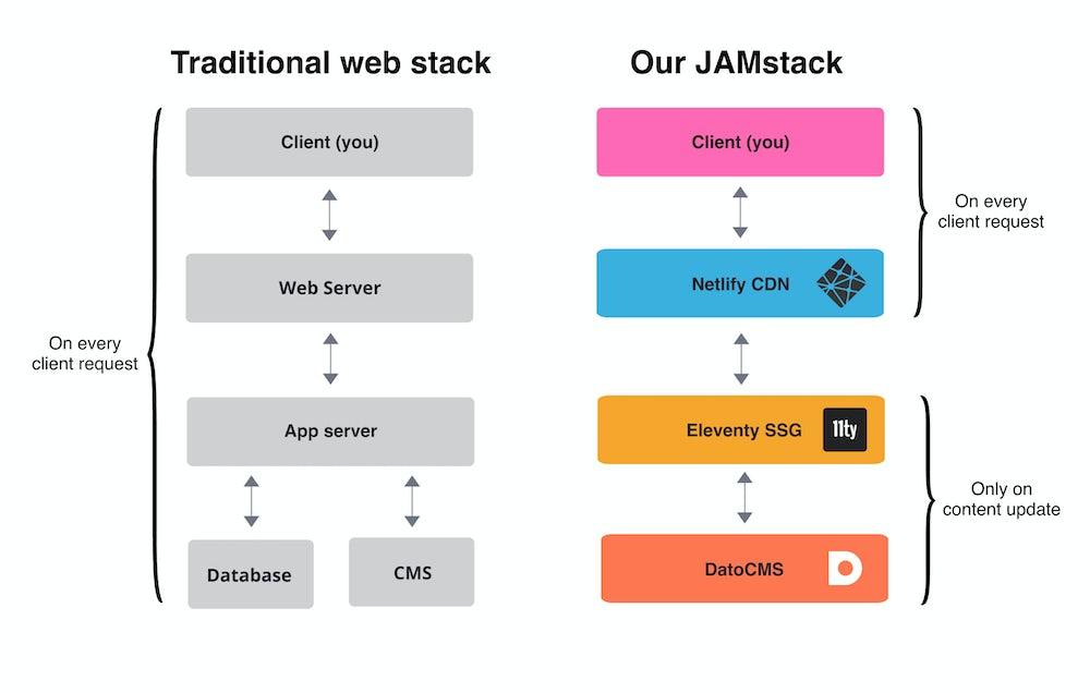 Policumbent JAMstack vs traditional web stack