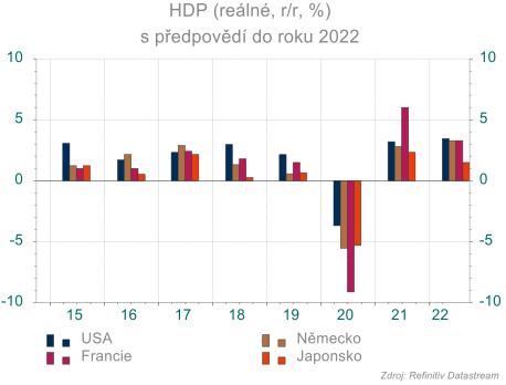Světová ekonomika by se měla zotavovat z loňského propadu.