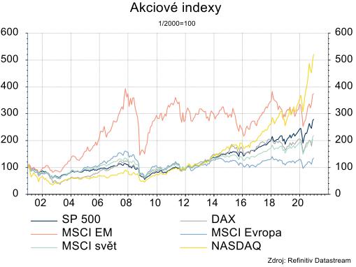 Náš hlavní scénář je mírný růst akciových indexů.