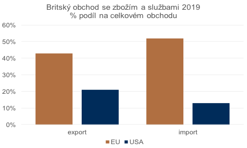 Trh EU je pro Británii z hlediska zahraničního obchodu klíčový.
