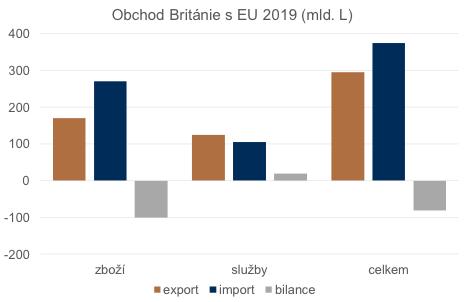 Zatímco bilance obchodu se zbožím je ve schodku, ve službách dominují exporty nad importy.