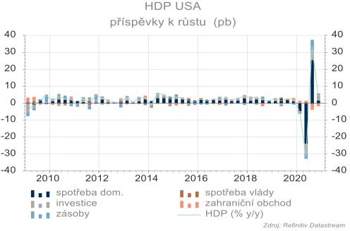 HDP se ve čtvrtém čtvrtletí udržel v růstu.