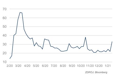 Index volatility VIX
