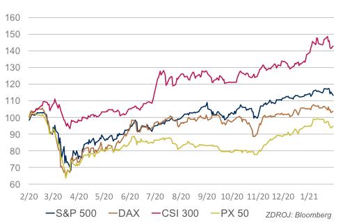 Akciové indexy (1. 1. 2020 = 100)