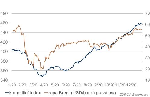 Ropa a komoditní index
