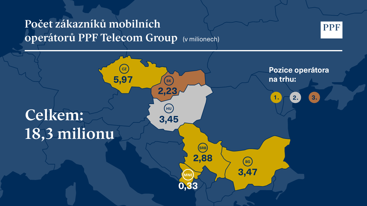 PPF Telco Group