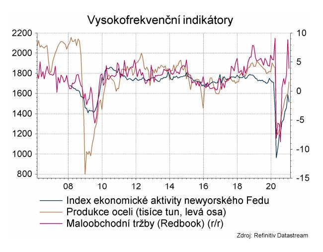 Vysokofrekvenční indikátory