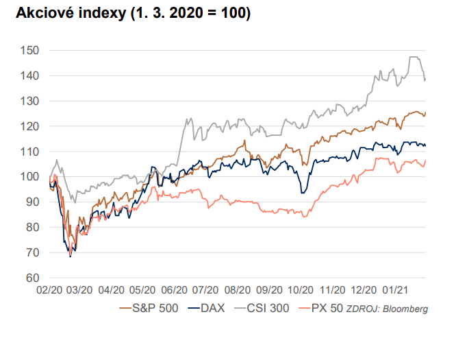Akciové indexy