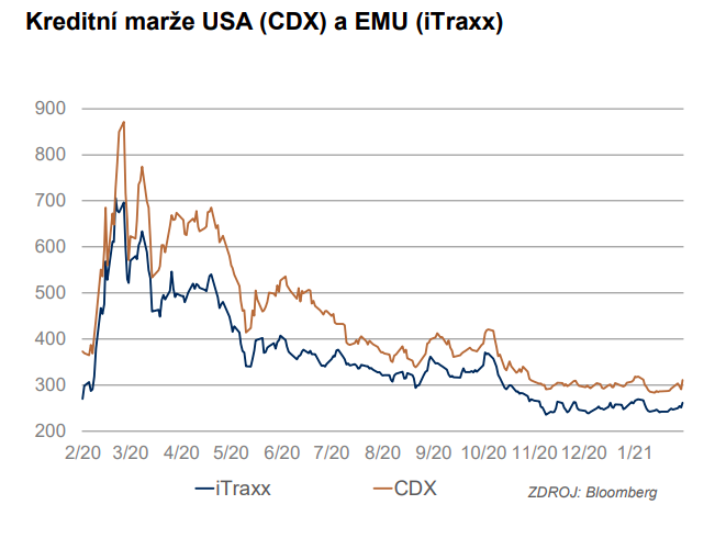 Kreditní marže USA a EMU