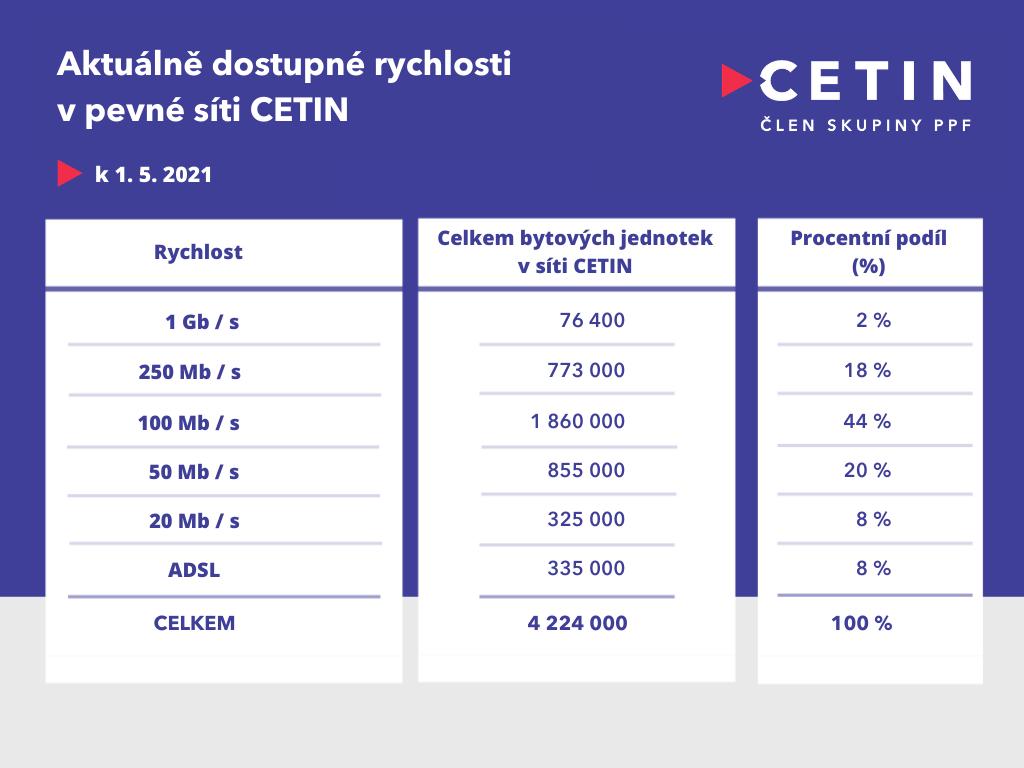 CETIN - dostupné rychlosti v síti