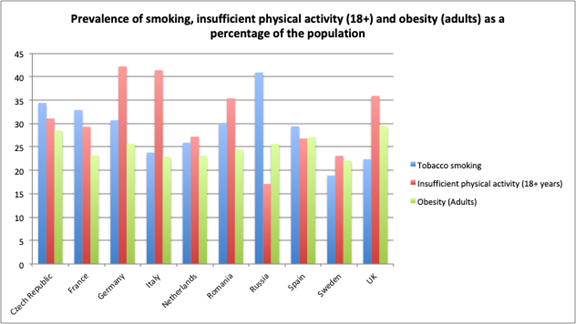 Source: WHO. Background indicators collected for ICP