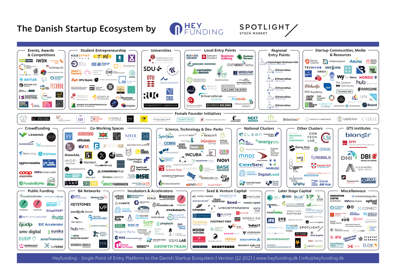 Map of the Danish tech startup ecosystem. By Heyfunding.