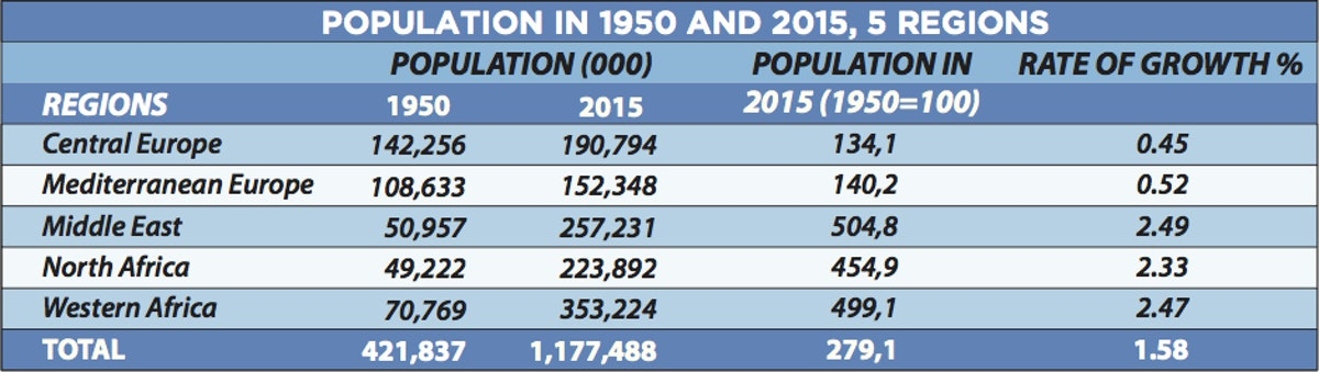Population in 1950 and 2015, 5 regions