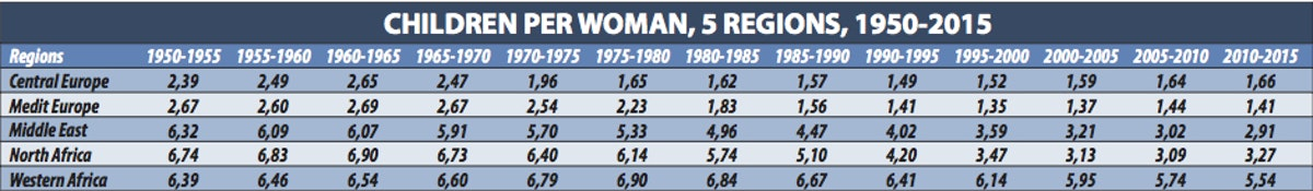 Children per woman, 5 regions, 1950-2015
