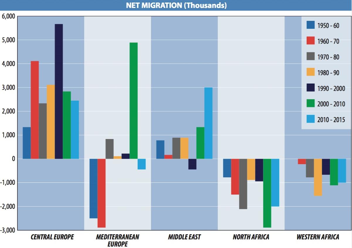 Net migration (thousands)