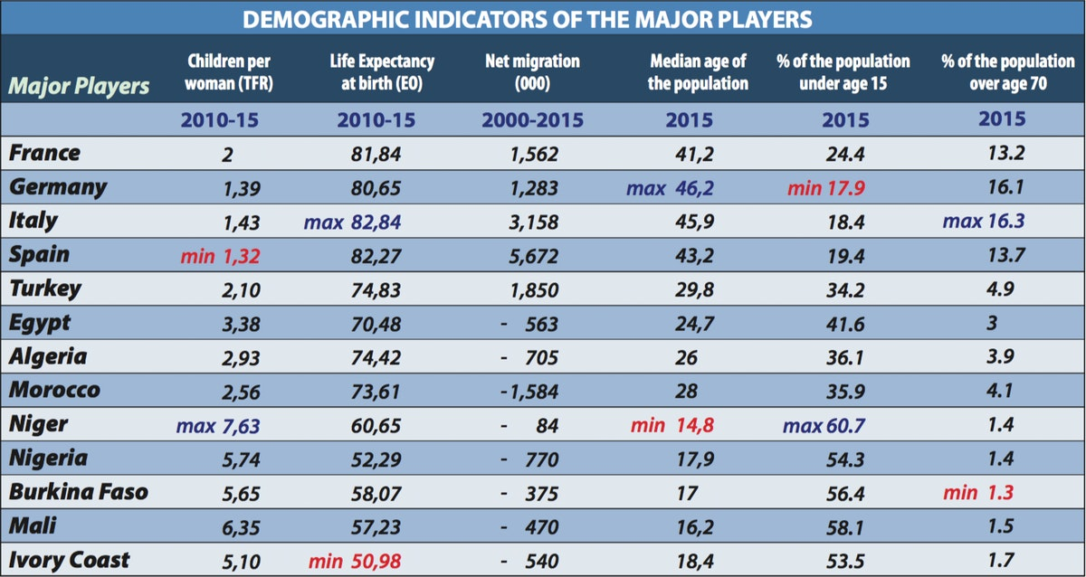 Demographic indicators of the major players
