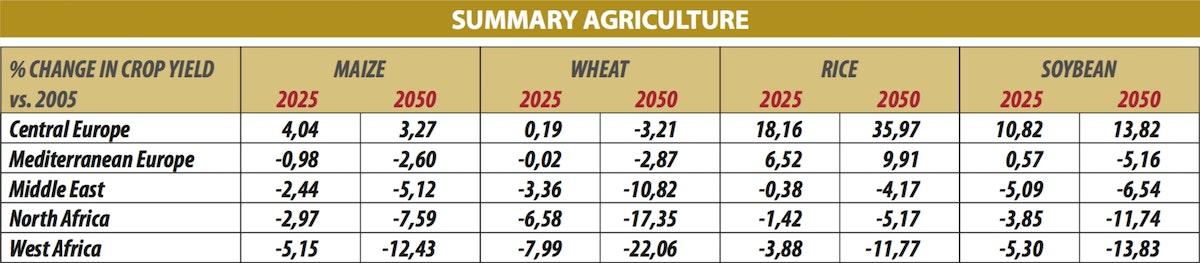 Summary agriculture