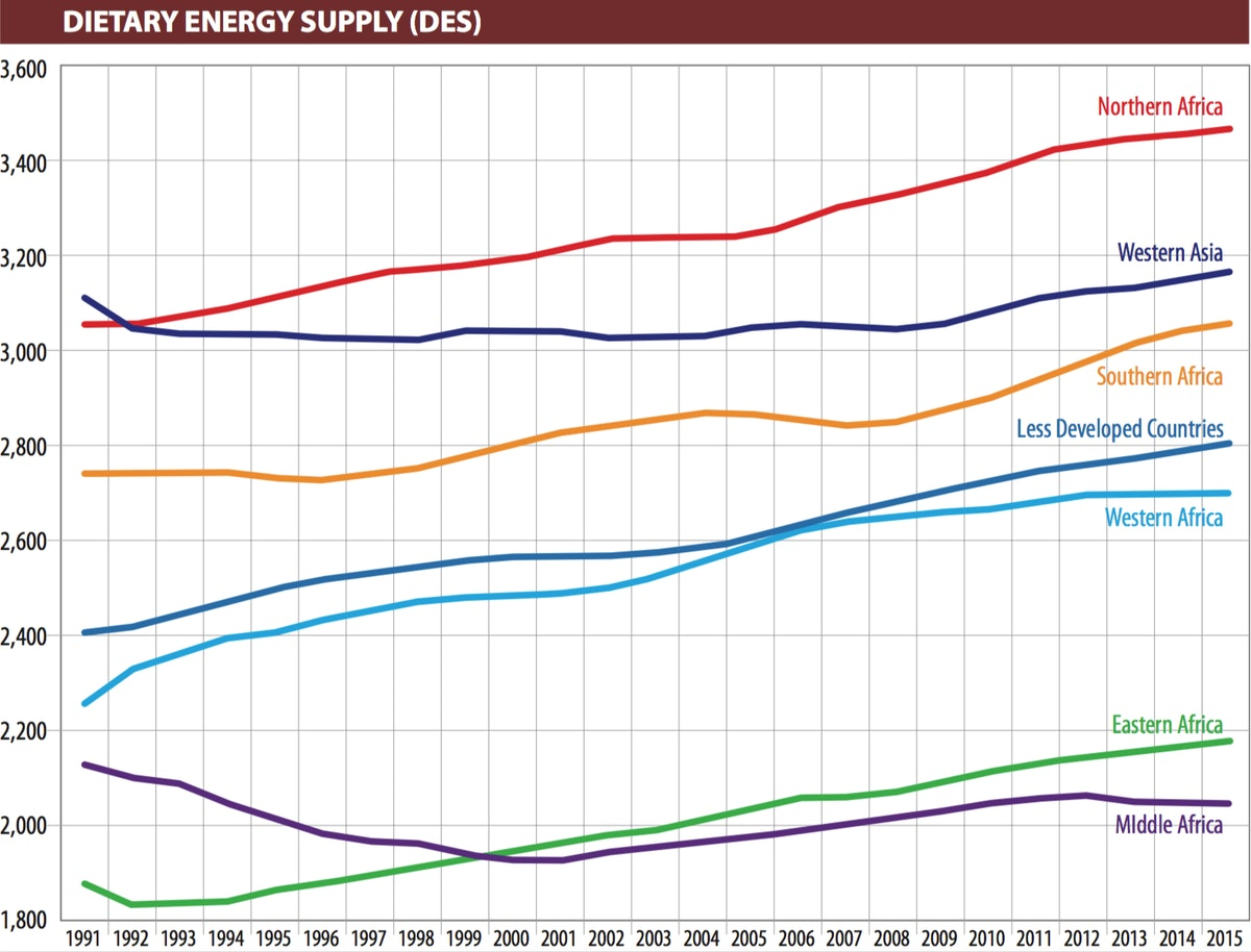 Dietary energy supply (DES)