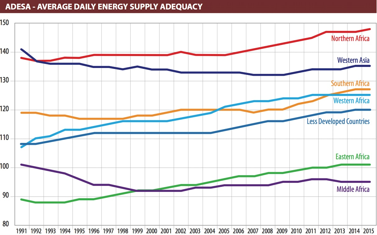 ADESA - Average Dietary Energy Supply Adequacy