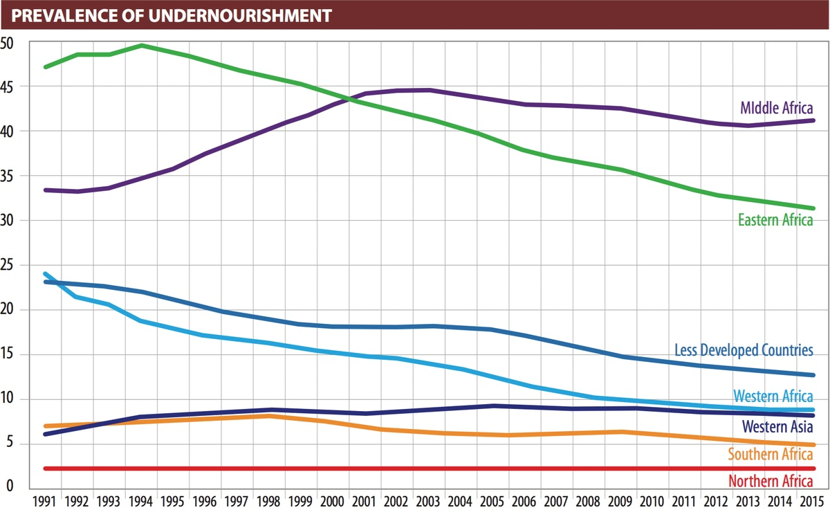 Prevalence of undernourishment