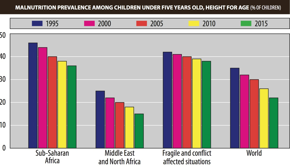 Malnutrition prevalence among children under five years old, height for age