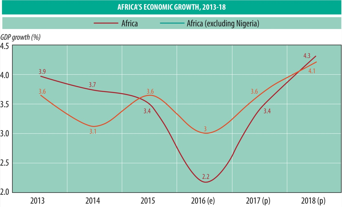 Africa's economic growth, 2013-18