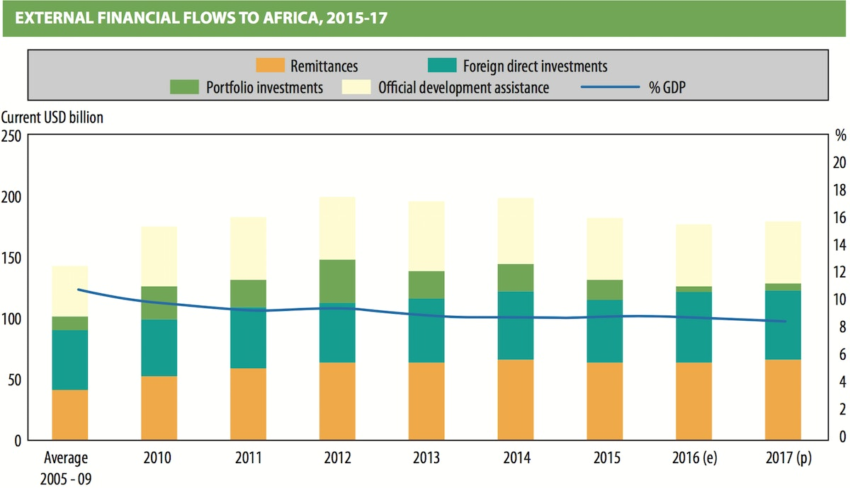 External financial flows to africa, 2015-17