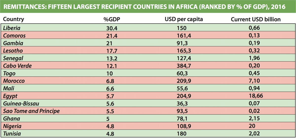 Remittances: fifteen largest recipient countries in africa (ranked by % of gdp), 2016