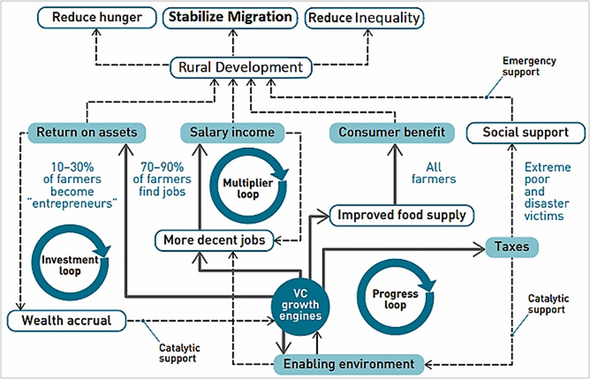 Fig. 3 - The sustainable food value chain development paradigm
