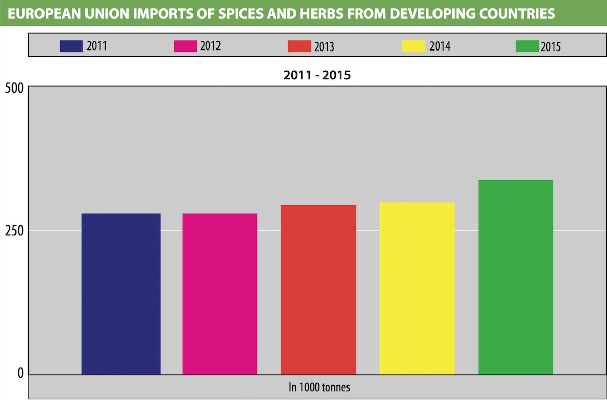 European union imports of spices and herbs from developing countries