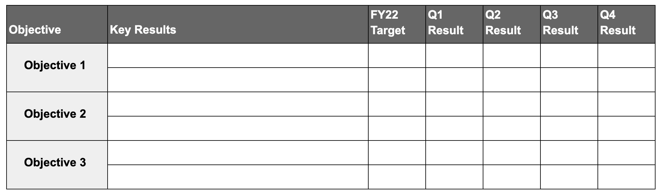 A screenshot of scorecard table template