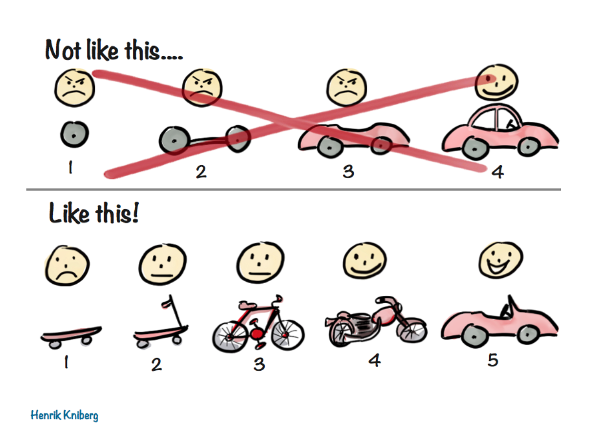 A comic illustrating the preferred way to build things (skateboard, sooter, bike, motorcycle, then car)