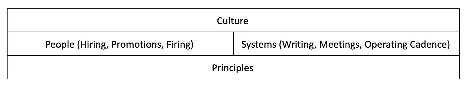 Culture | People (Hiring, Promotions, Firing) - Systems (Writing, Meetings, Operating Cadence) | Principles
