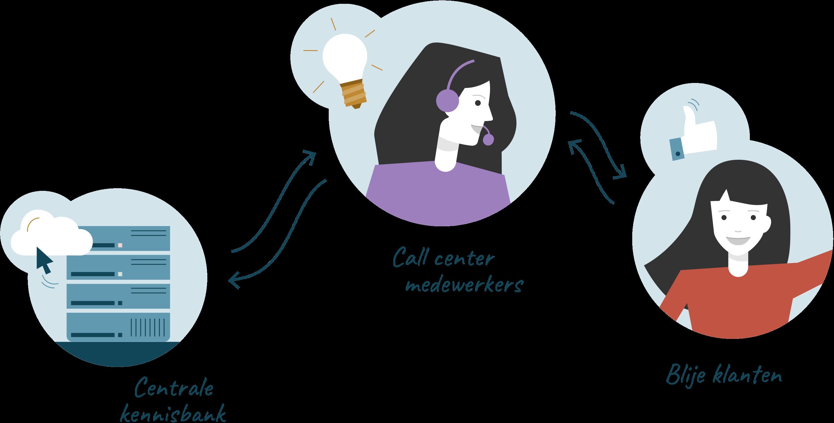 Een illustratie van een kennisbank, een medewerkster van het call center, en een tevreden klant