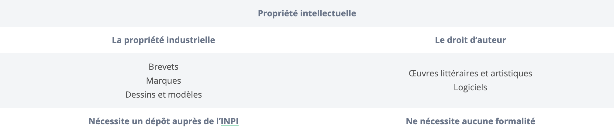 Tableau propriété intellectuelle