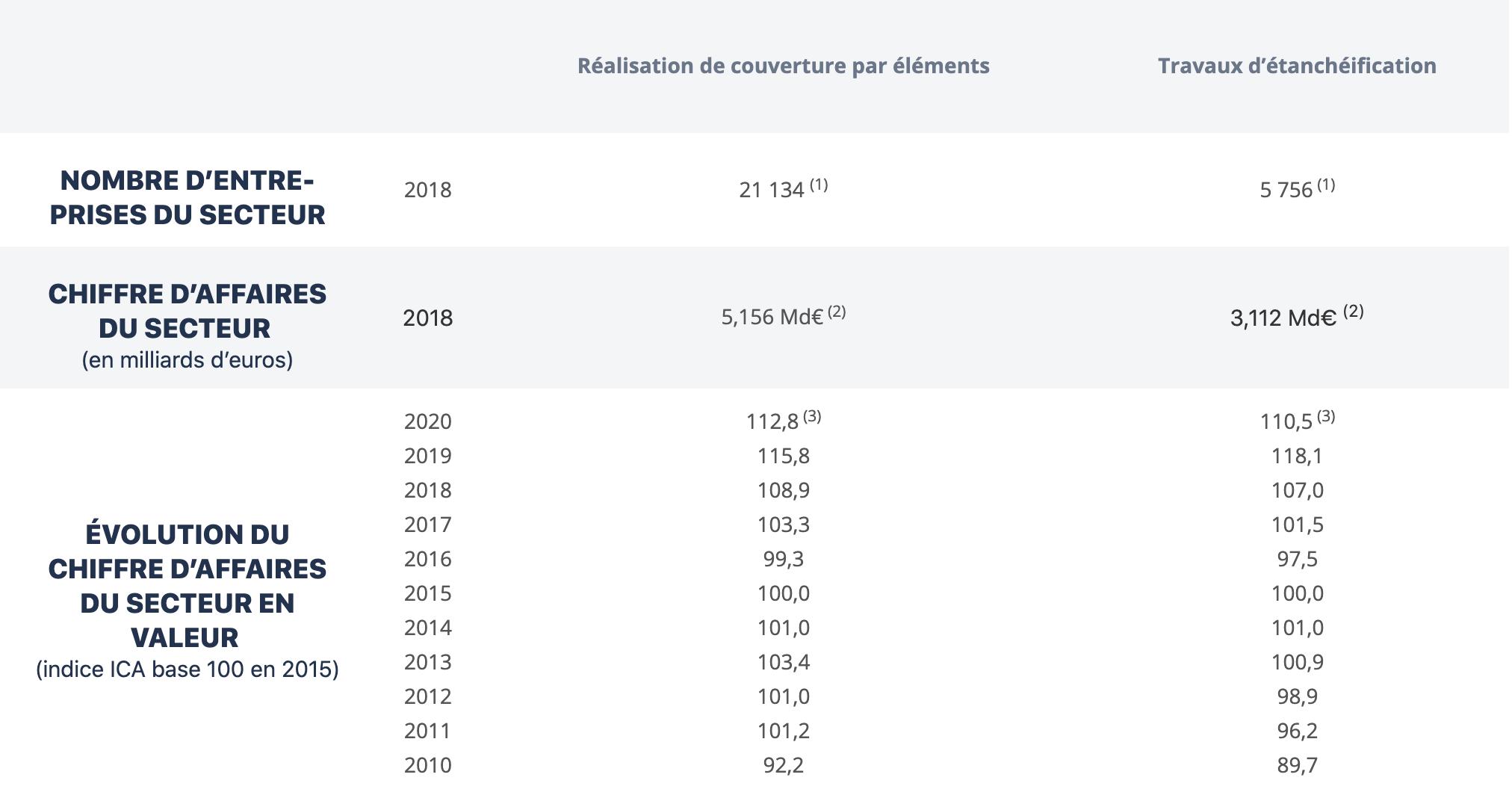 Tableau metrics - marché de la couveture et étanchéité
