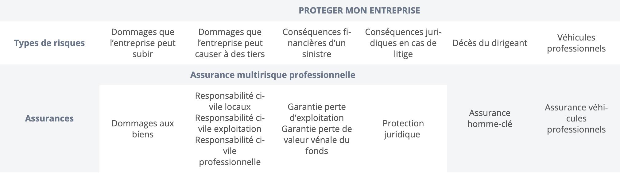 Tableau sur les types de risques et assurances
