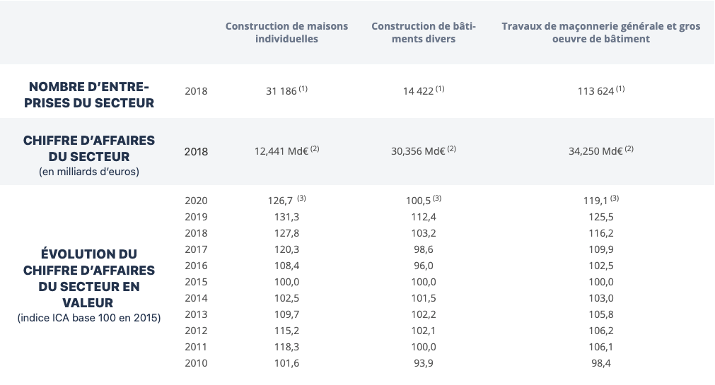 Tableau représentant les chiffres marché des travaux de maçonnerie